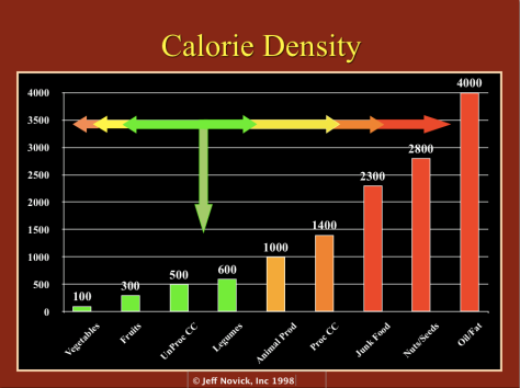 caloriedensitychart